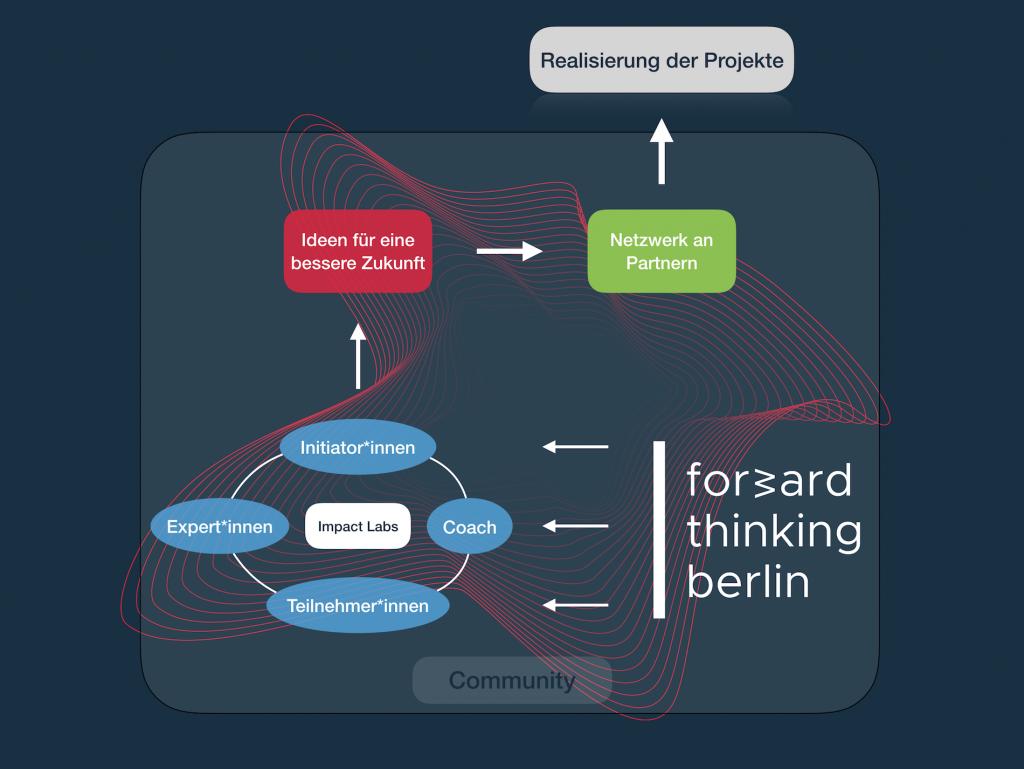 Forward Thinking Berlin - Organigramm